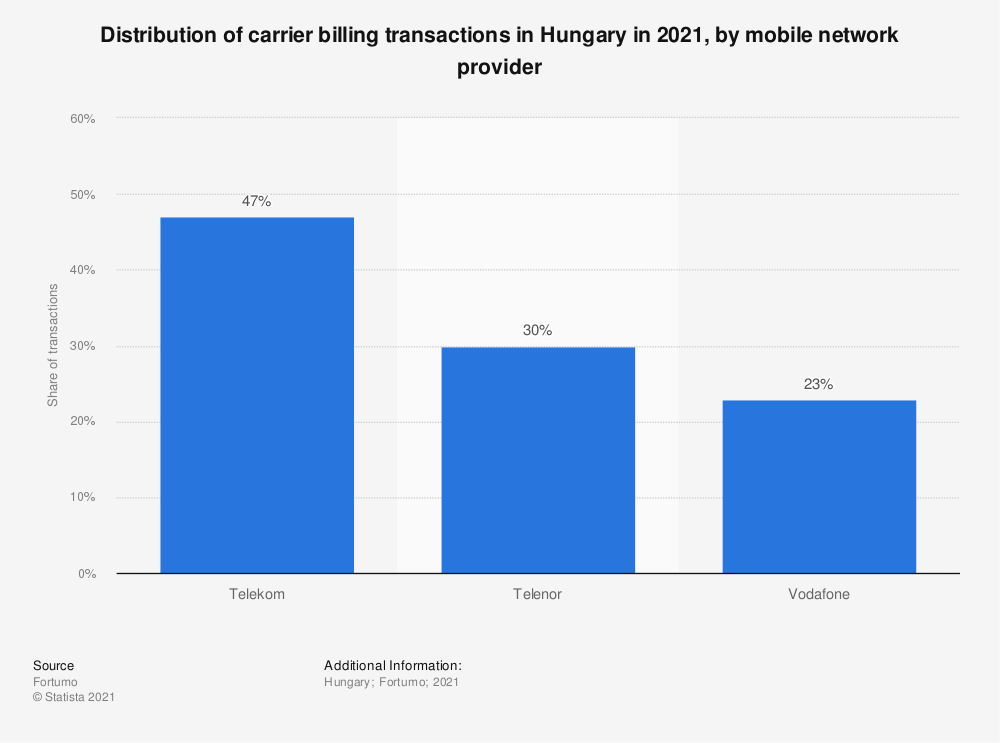 Statistic: Distribution of carrier billing transactions in Hungary in 2021, by mobile network provider   Statista