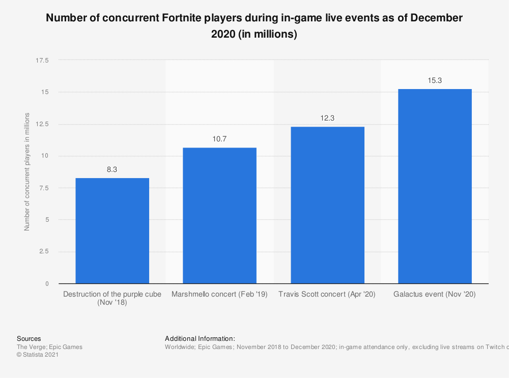 Statistic: Number of concurrent Fortnite players during in-game live events as of December 2020 (in millions)   Statista