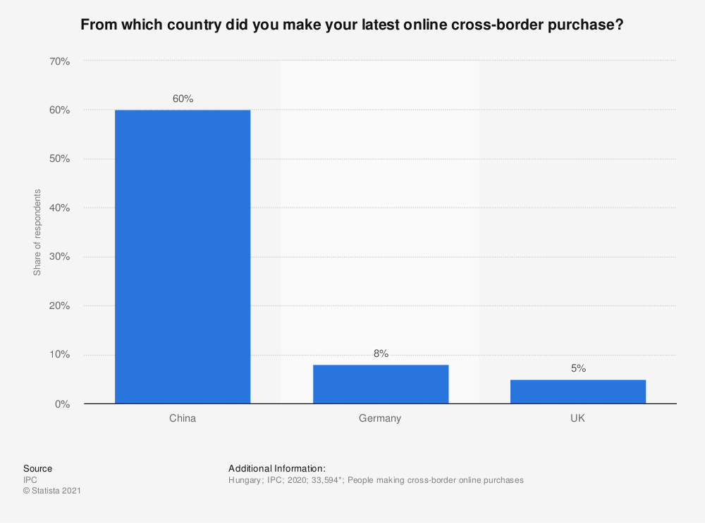 Statistic: From which country did you make your latest online cross-border purchase?   Statista