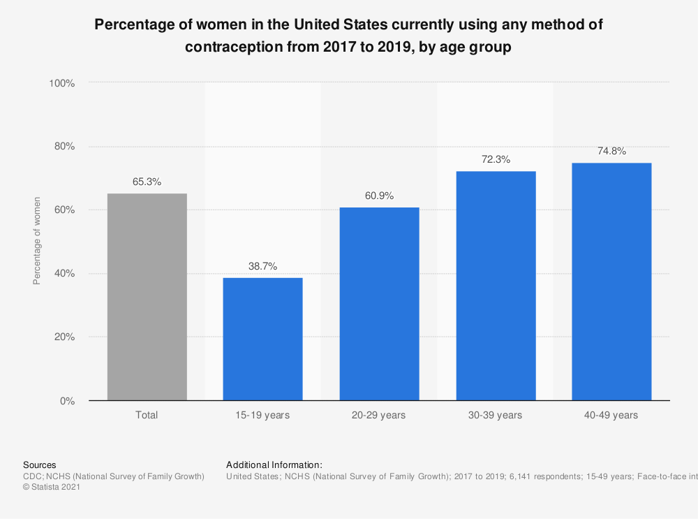 Statistic: Percentage of women in the United States currently using any method of contraception from 2017 to 2019, by age group   Statista