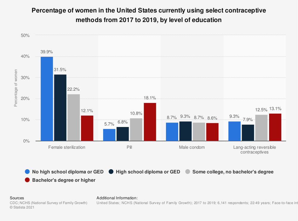 Statistic: Percentage of women in the United States currently using select contraceptive methods from 2017 to 2019, by level of education | Statista