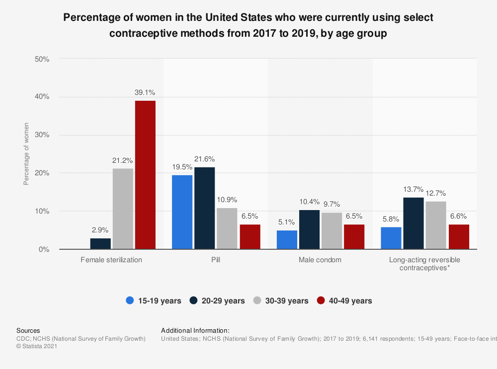 Statistic: Percentage of women in the United States who were currently using select contraceptive methods from 2017 to 2019, by age group   Statista