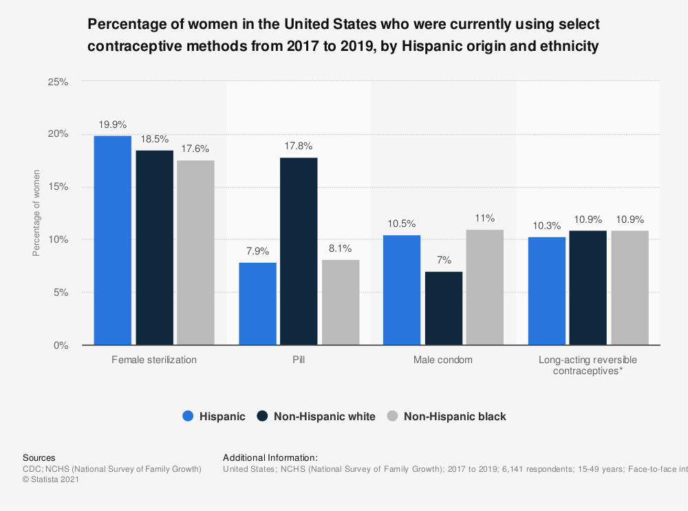 Statistic: Percentage of women in the United States who were currently using select contraceptive methods from 2017 to 2019, by Hispanic origin and ethnicity | Statista