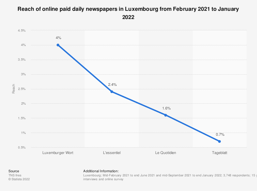 Statistic: Reach of online paid daily newspapers in Luxembourg from September 2019 to June 2020 | Statista
