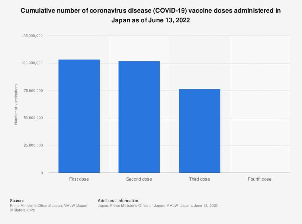 Statistic: Cumulative number of coronavirus disease (COVID-19) vaccine doses administered in Japan as of June 29, 2021 | Statista