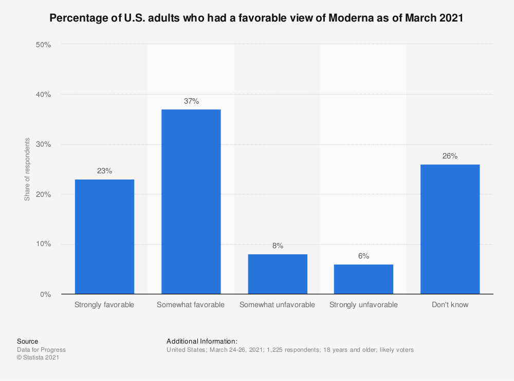 Statistic: Percentage of U.S. adults who had a favorable view of Moderna as of March 2021 | Statista
