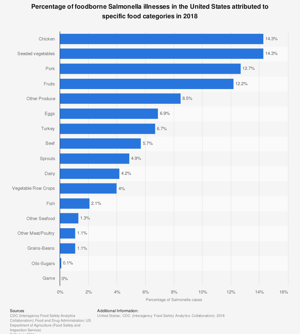 Statistic: Percentage of foodborne Salmonella illnesses in the United States attributed to specific food categories in 2018   Statista