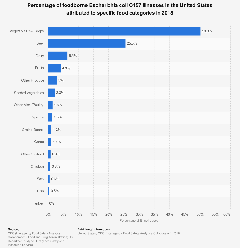 Statistic: Percentage of foodborne Escherichia coli O157 illnesses in the United States attributed to specific food categories in 2018 | Statista