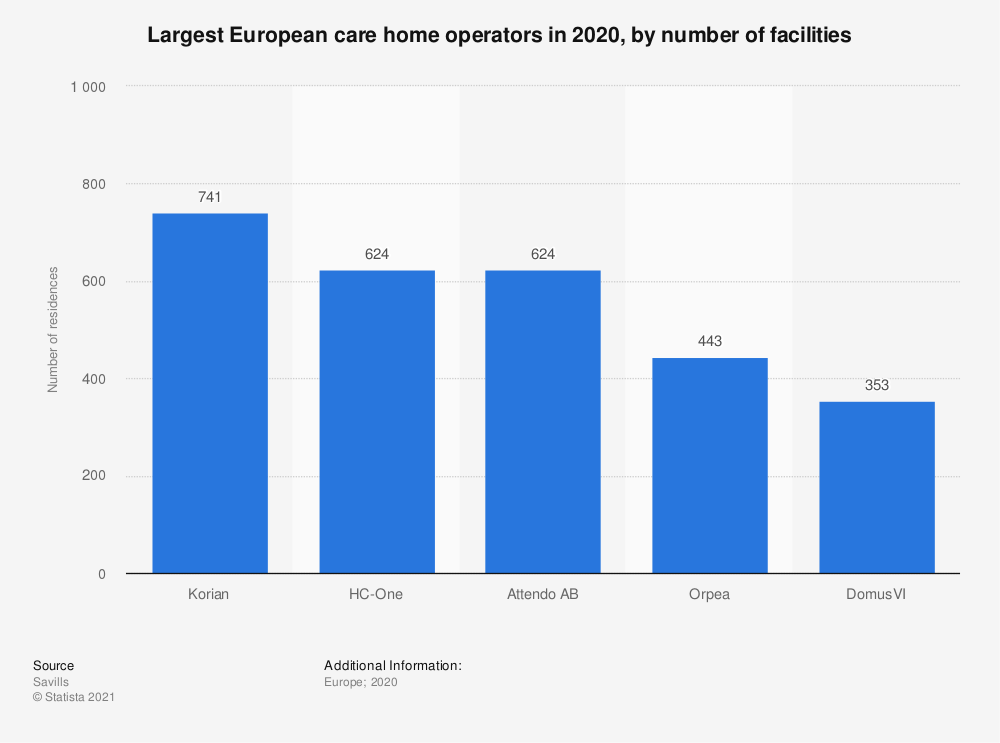 Statistic: Largest European care home operators in 2020, by number of facilities   Statista