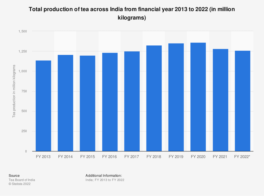 Statistic: Total production of tea across India from financial year 2013 to 2021 (in million kilograms) | Statista