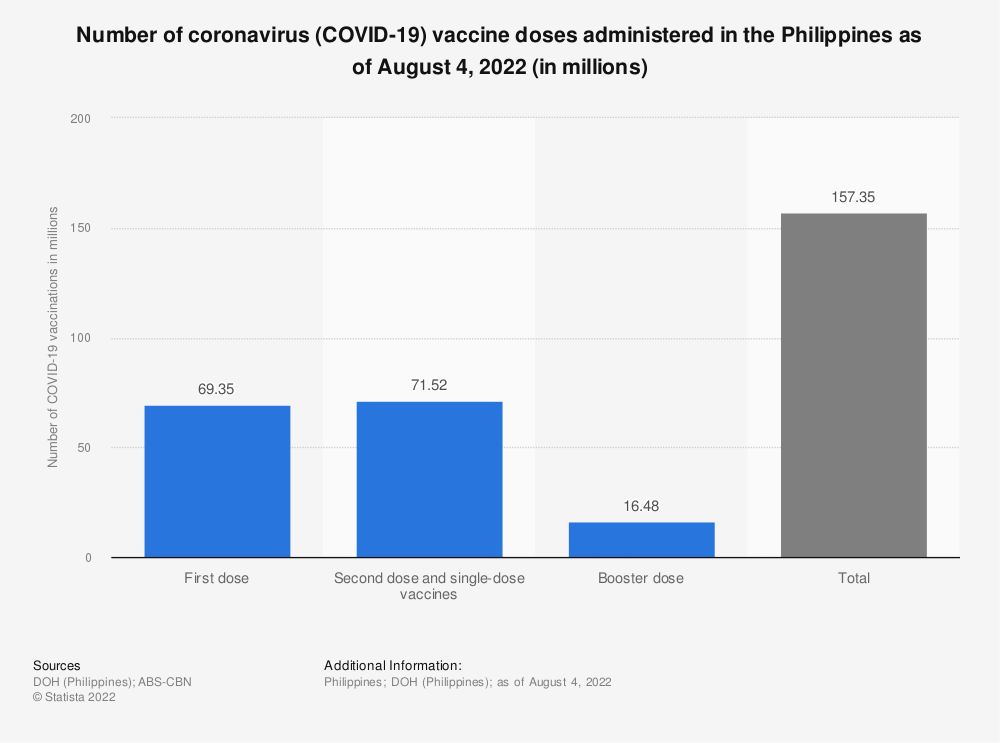 Statistic: Number of coronavirus (COVID-19) vaccine doses administered in the Philippines as of September 12, 2021 (in millions) | Statista