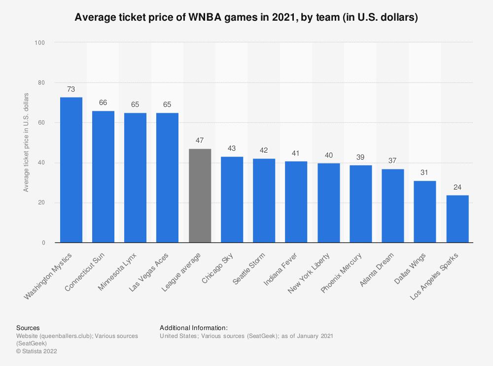 Statistic: Average ticket price of WNBA games in 2021, by team (in U.S. dollars) | Statista