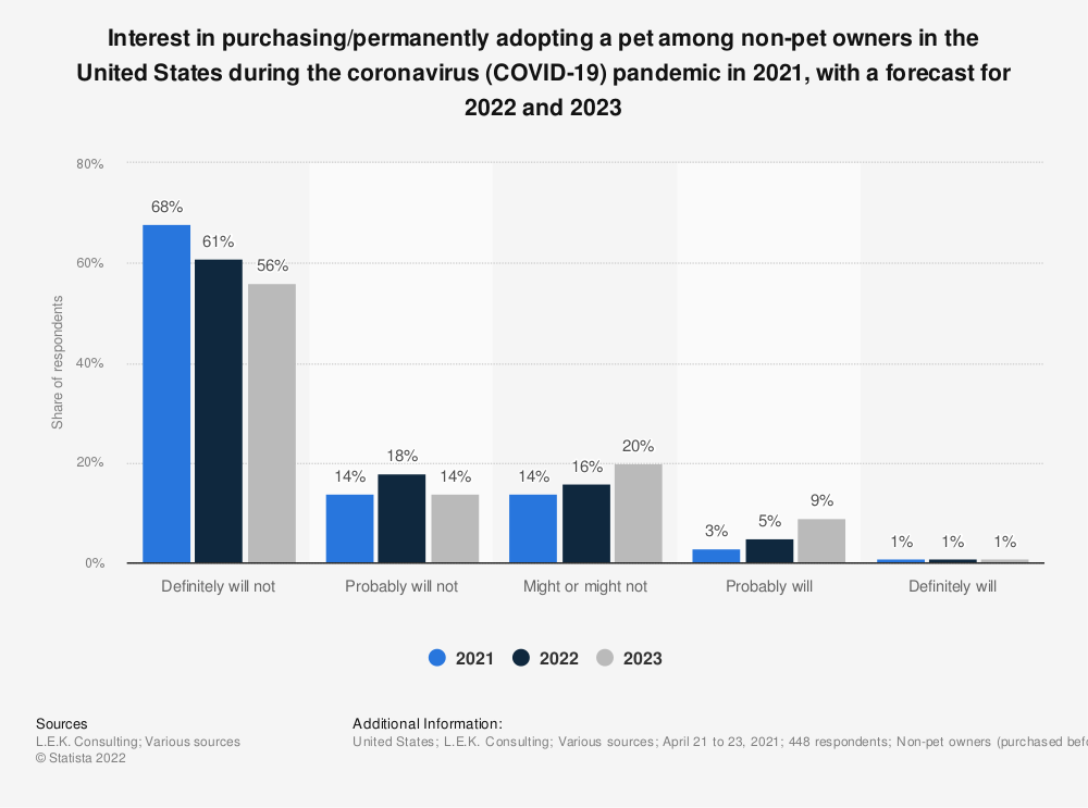 Statistic: Interest in purchasing/permanently adopting a pet among non-pet owners in the United States during the coronavirus (COVID-19) pandemic in 2021, with a forecast for 2022 and 2023 | Statista