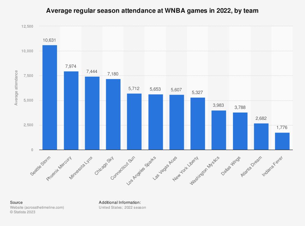 Statistic: Average regular season attendance at WNBA games in 2019, by team | Statista