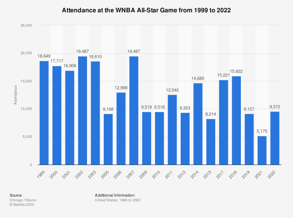 Statistic: Attendance at the WNBA All-Star Game from 1999 to 2020 | Statista