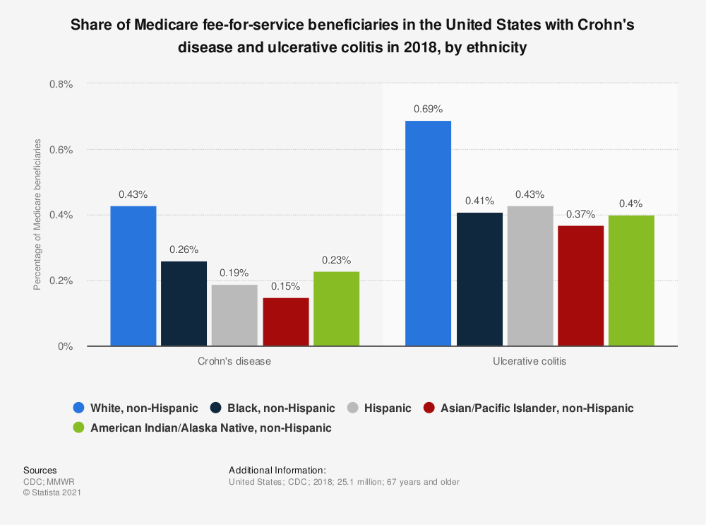 Statistic: Share of Medicare fee-for-service beneficiaries in the United States with Crohn's disease and ulcerative colitis in 2018, by ethnicity | Statista
