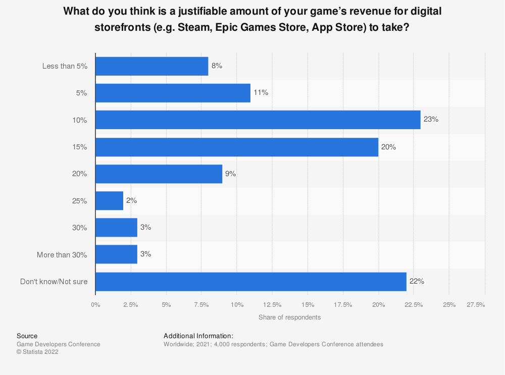 Statistic: What do you think is a justifiable amount of your game's revenue for digital storefronts (e.g. Steam, Epic Games Store, App Store) to take? | Statista