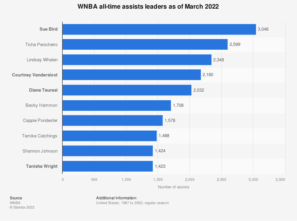 Statistic: WNBA all-time assists leaders as of May 2021 | Statista