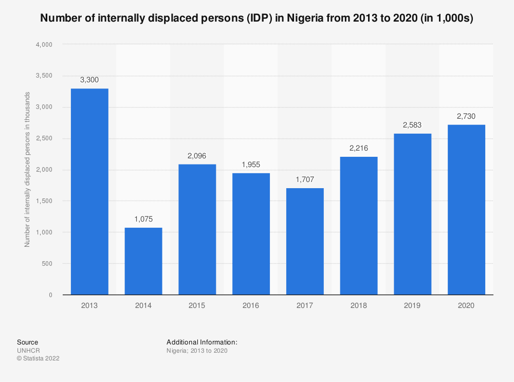 Statistic: Number of internally displaced persons (IDP) in Nigeria from 2013 to the 1st half of 2020 (in 1,000s) | Statista