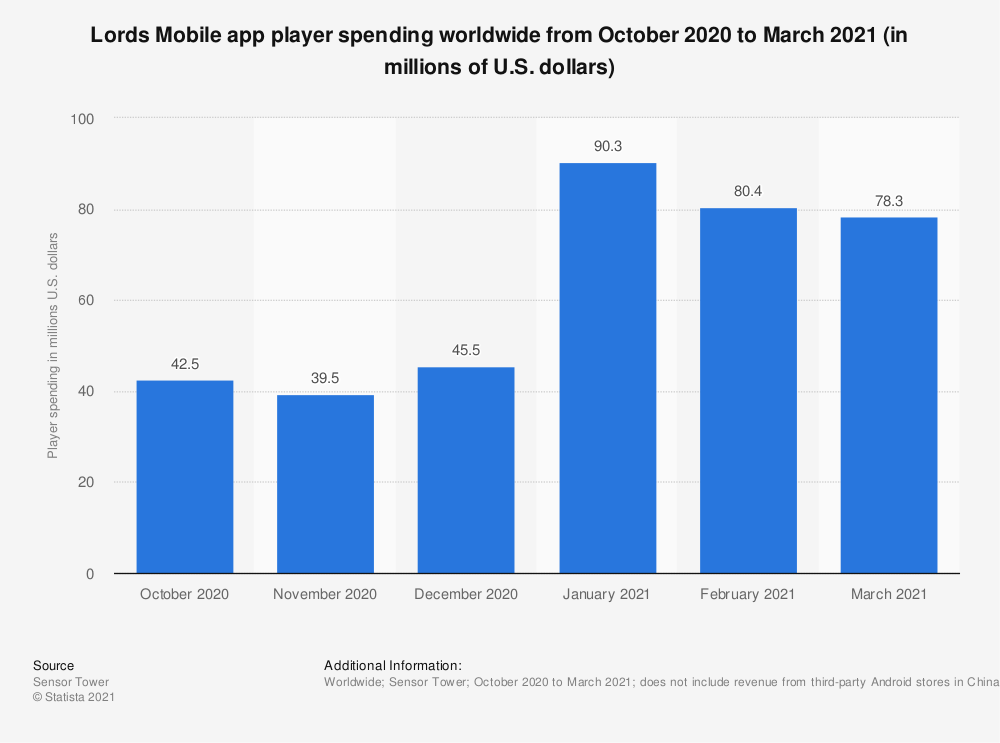 Statistic: Lords Mobile app player spending worldwide from October 2020 to March 2021 (in millions of U.S. dollars)   Statista