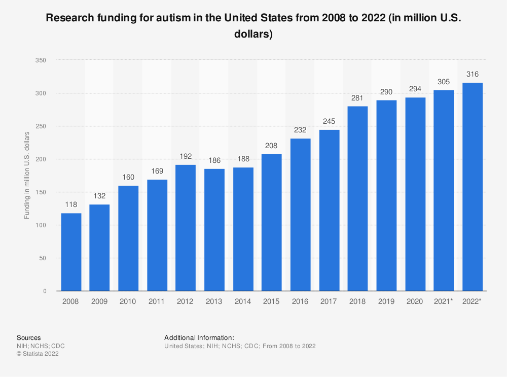 Statistic: Research funding for autism in the United States from 2008 to 2022 (in million U.S. dollars)   Statista