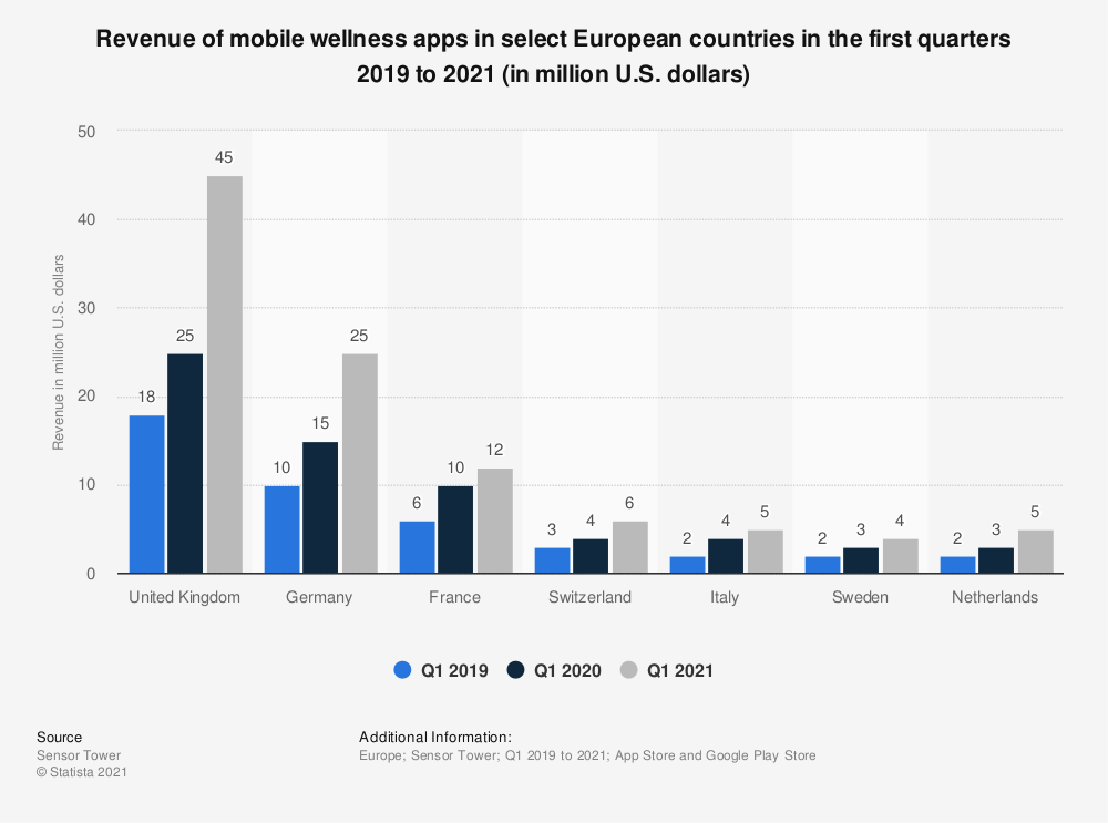 Statistic: Revenue of mobile wellness apps in select European countries in the first quarters 2019 to 2021 (in million U.S. dollars) | Statista