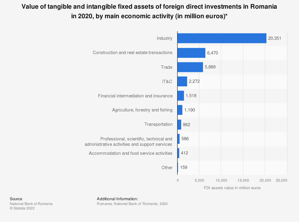 Statistic: Value of tangible and intangible fixed assets of foreign direct investments in Romania in 2019, by main economic activity (in million euros)* | Statista