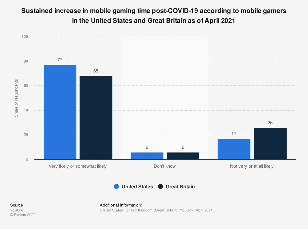 Statistic: Sustained increase in mobile gaming time post-COVID-19 according to mobile gamers in the United States and Great Britain as of April 2021 | Statista