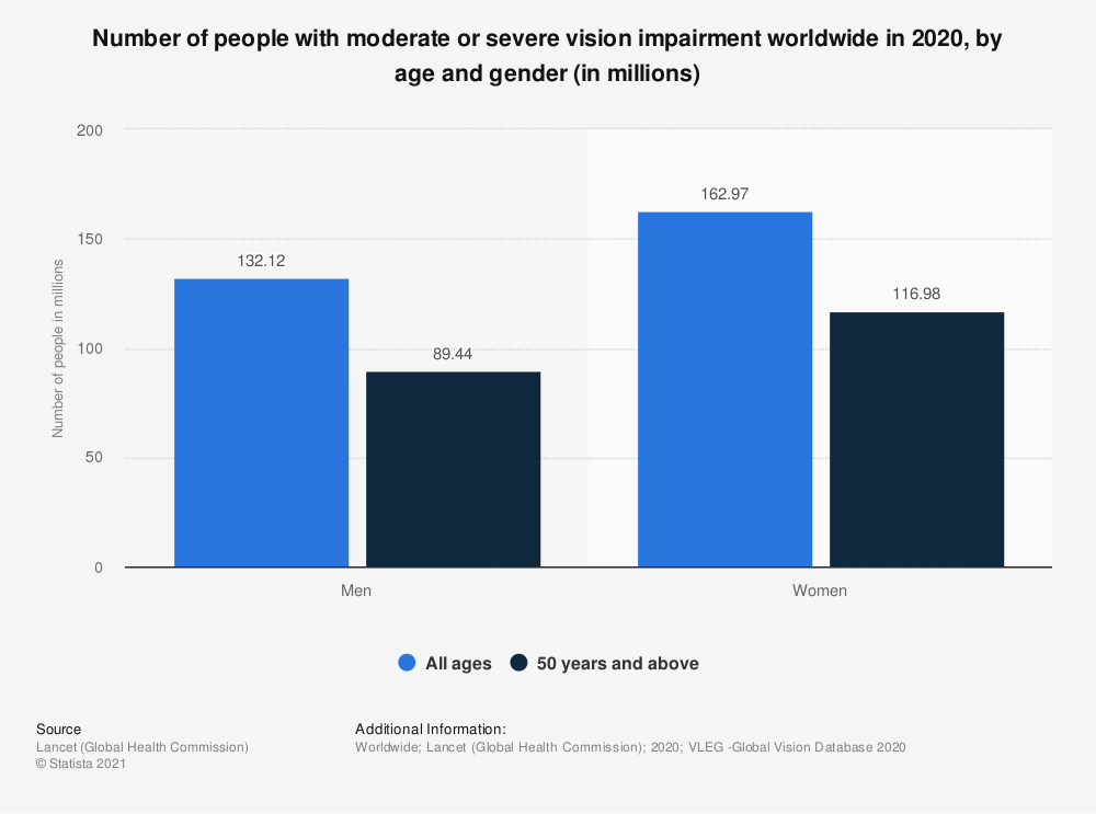 Statistic: Number of people with moderate or severe vision impairment worldwide in 2020, by age and gender (in millions)   Statista