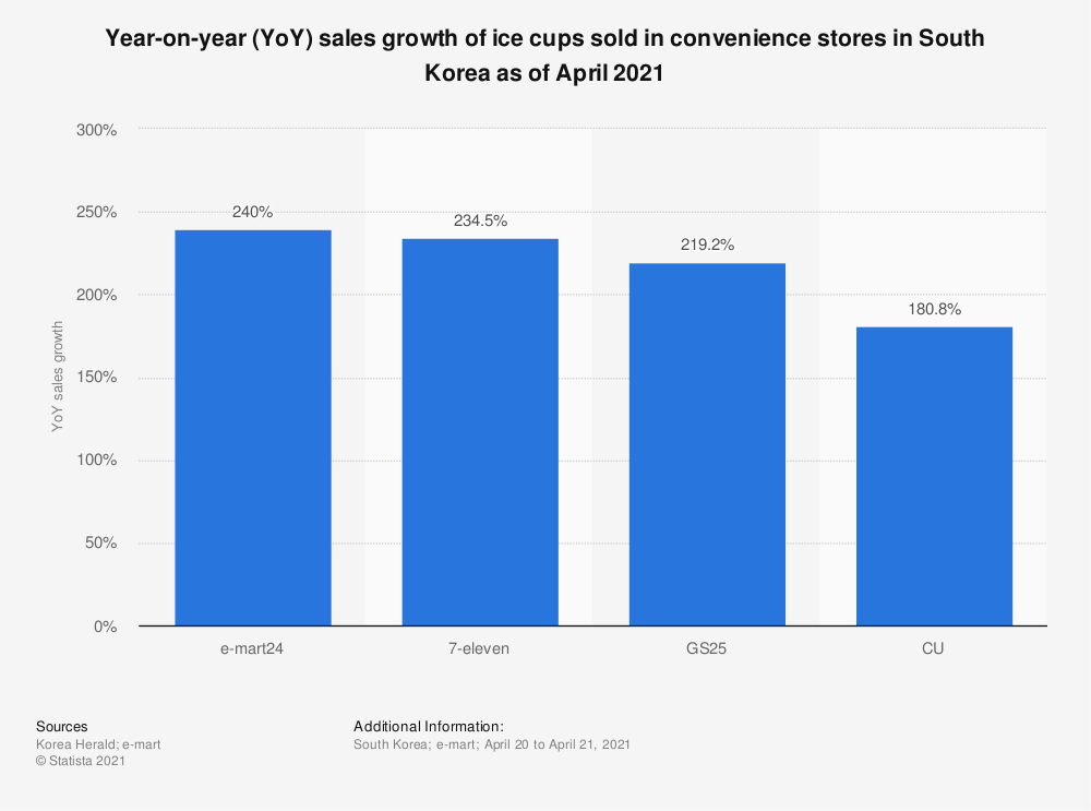 Statistic: Year-on-year (YoY) sales growth of ice cups sold in convenience stores in South Korea as of April 2021 | Statista