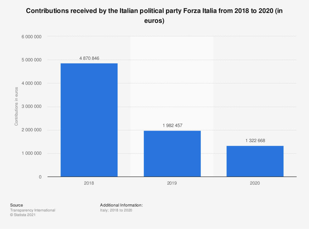 Statistic: Contributions received by the Italian political party Forza Italia from 2018 to 2020 (in euros)   Statista