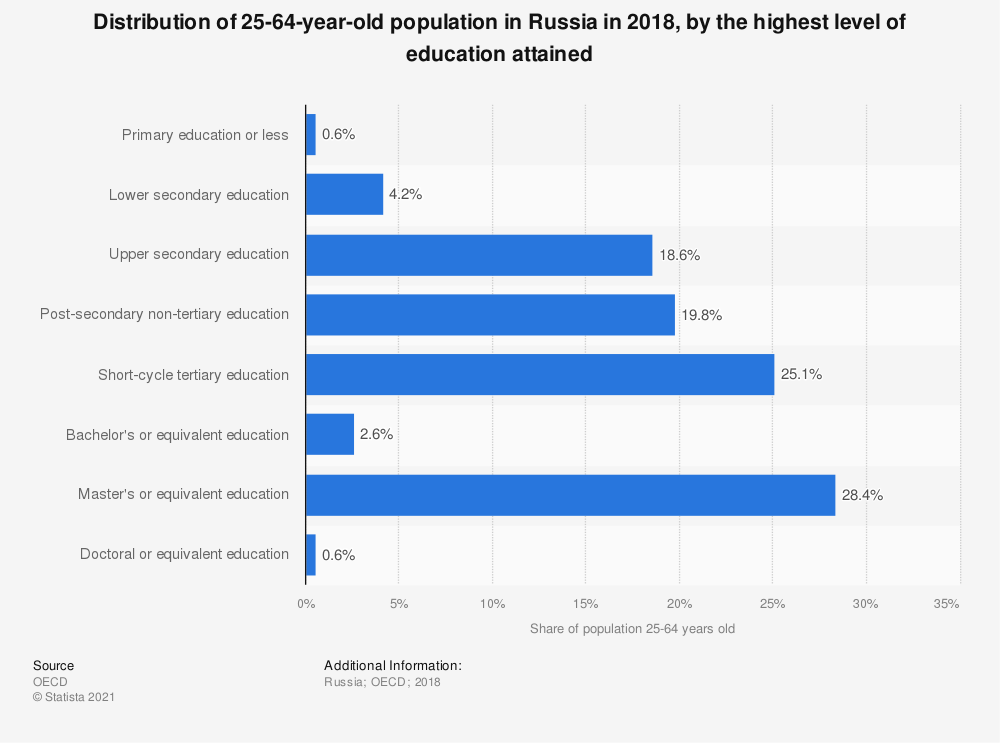 Statistic: Distribution of 25-64-year-old population in Russia in 2018, by the highest level of education attained | Statista