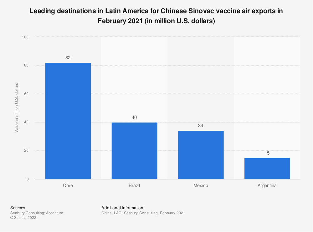 Statistic: Leading destinations in Latin America for Chinese Sinovac vaccine air exports in February 2021 (in million U.S. dollars) | Statista
