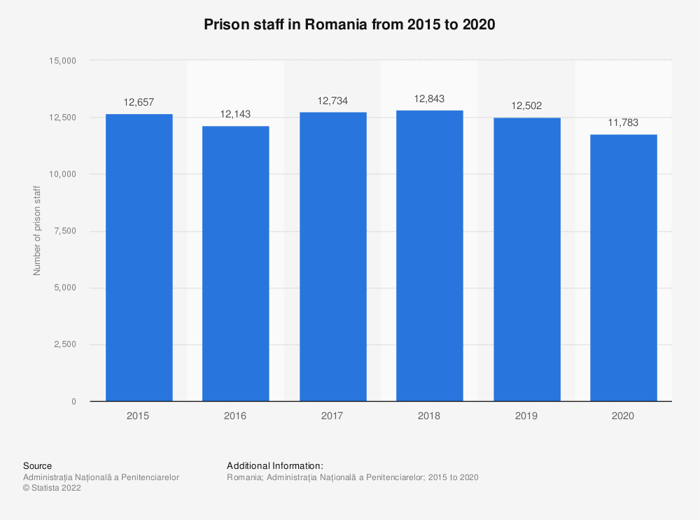 Statistic: Prison staff in Romania from 2015 to 2020 | Statista