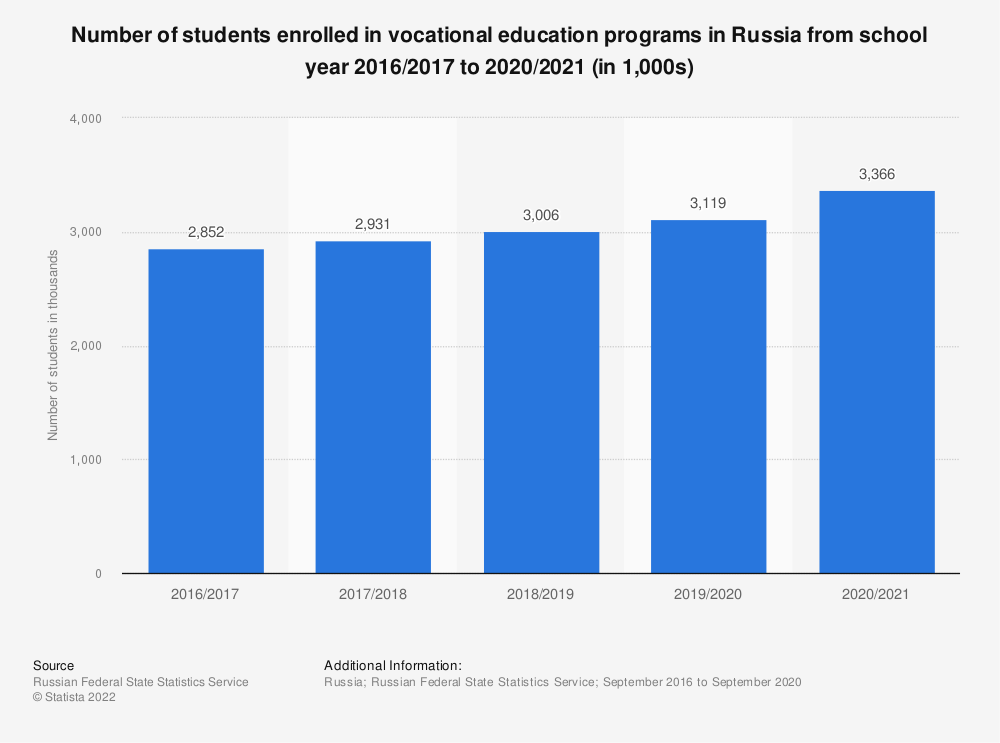 Statistic: Number of students enrolled in vocational education programs in Russia from school year 2016/2017 to 2019/2020 (in 1,000s) | Statista
