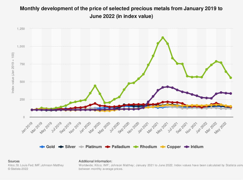 Statistic: Monthly development of the price of selected precious metals from January 2019 to April 2021 (in index value) | Statista