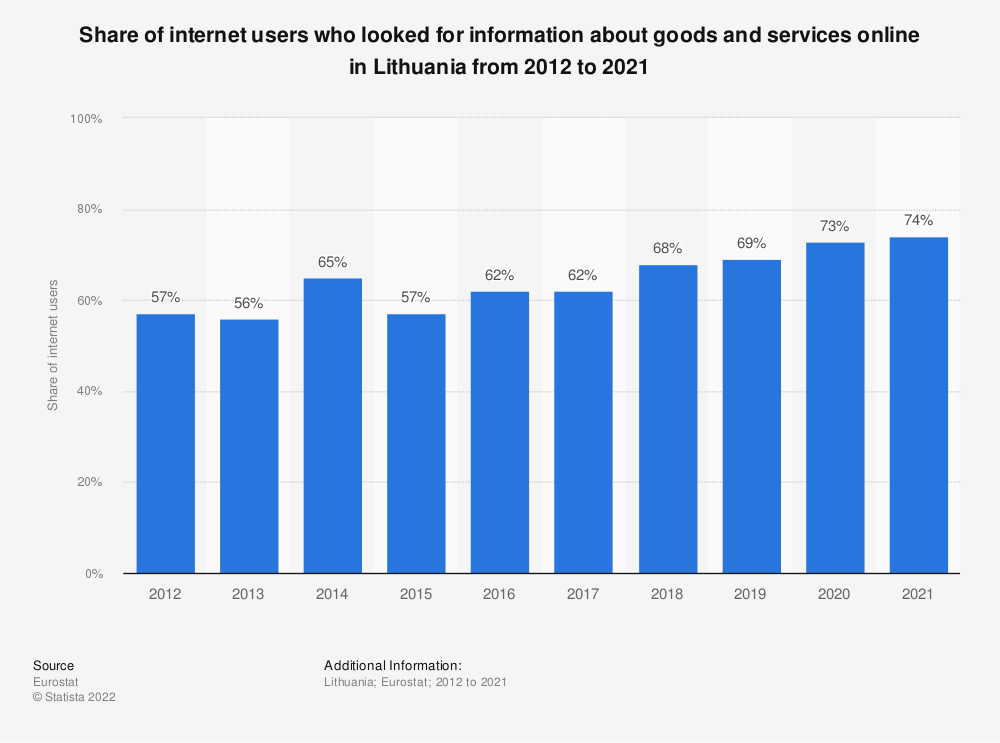 Statistic: Share of internet users who looked for information about goods and services online in Lithuania from 2014 to 2020 | Statista