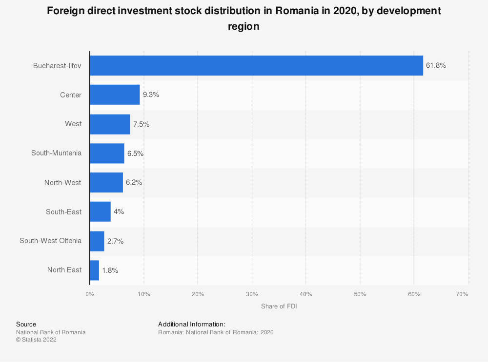 Statistic: Foreign direct investment stock distribution in Romania in 2019, by development region   Statista