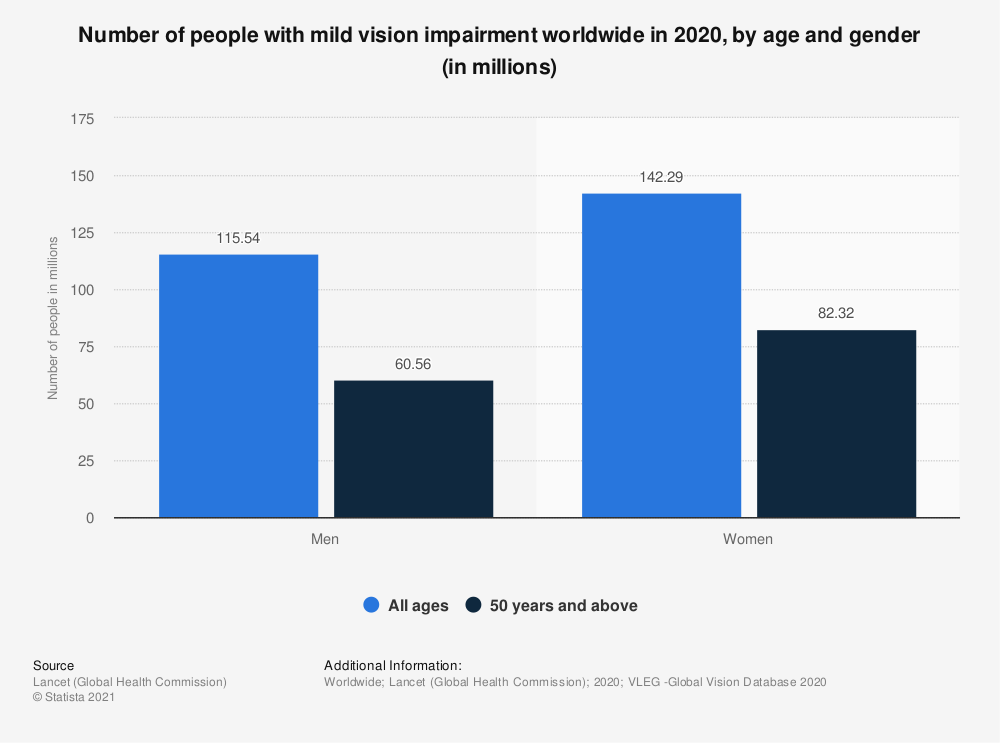 Statistic: Number of people with mild vision impairment worldwide in 2020, by age and gender (in millions)   Statista