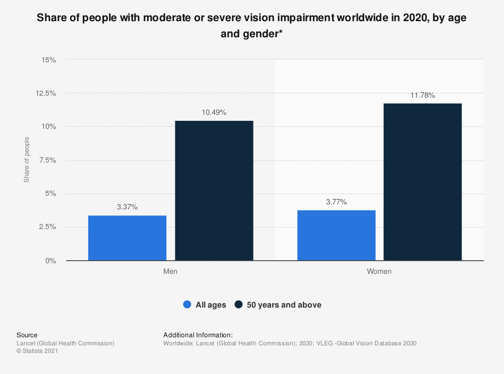 Statistic: Share of people with moderate or severe vision impairment worldwide in 2020, by age and gender*  | Statista