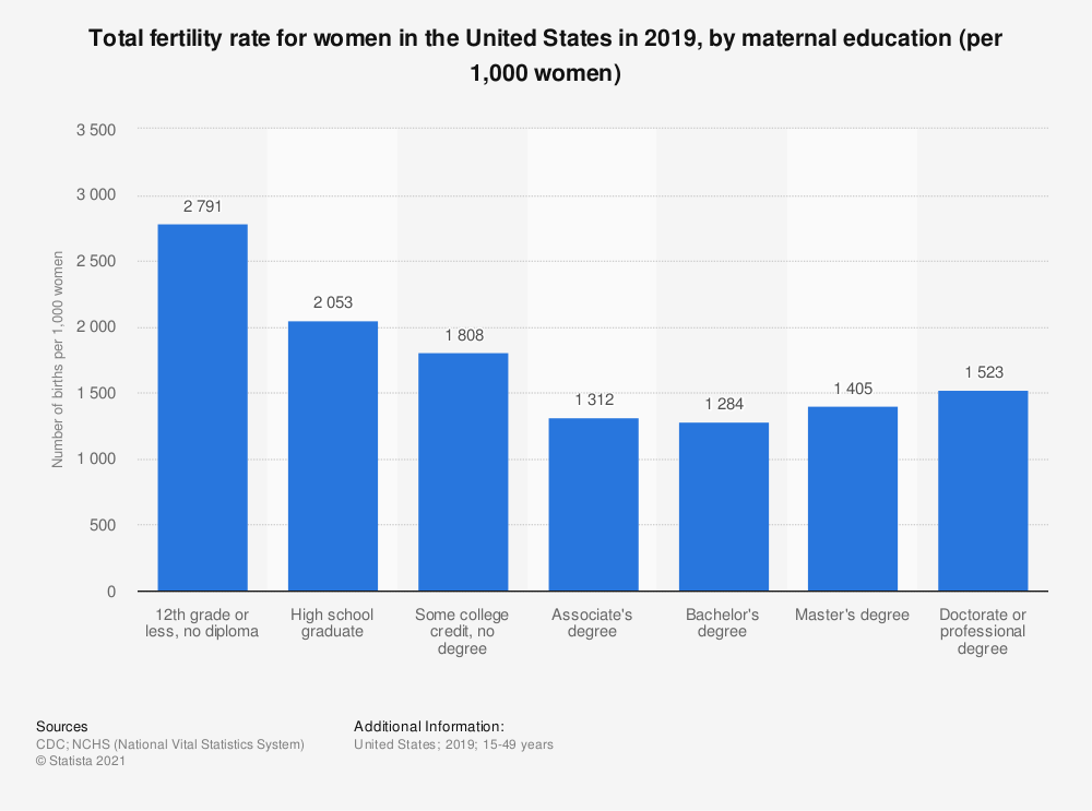 Statistic: Total fertility rate for women in the United States in 2019, by maternal education (per 1,000 women) | Statista