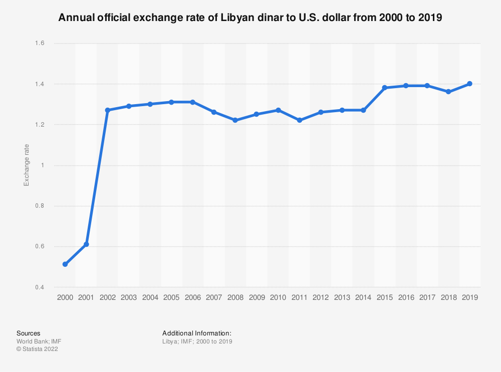 Statistic: Annual official exchange rate of Libyan dinar to U.S. dollar from 2000 to 2019   Statista
