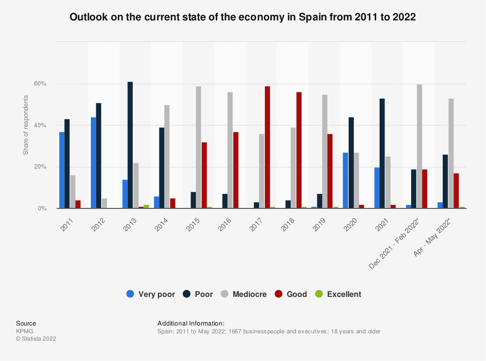Statistic: Annual outlook on the current state of the economy in Spain from 2011 to 2020    Statista