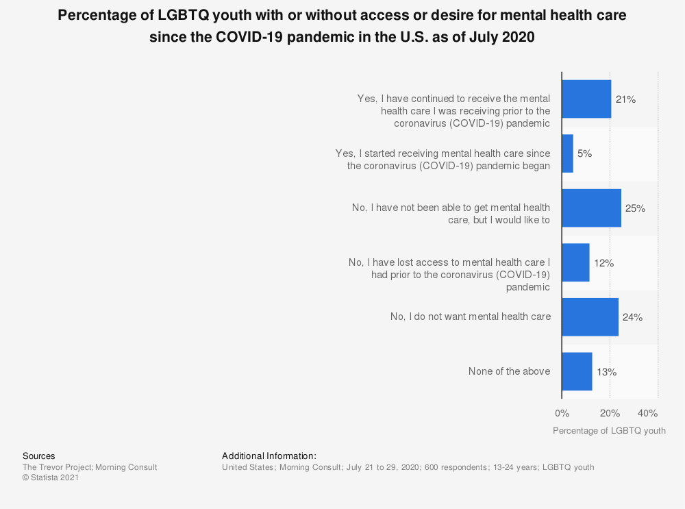 Statistic: Percentage of LGBTQ youth with or without access or desire for mental health care since the COVID-19 pandemic in the U.S. as of July 2020 | Statista