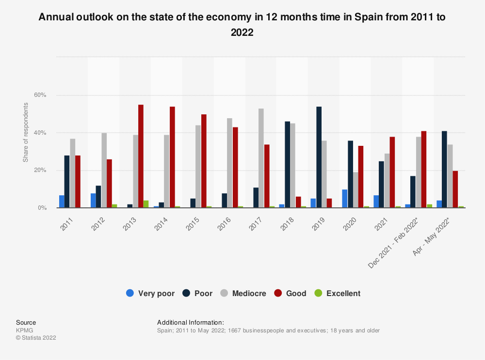 Statistic: Annual outlook on the state of the economy in 12 months time in Spain from 2011 to 2020   Statista
