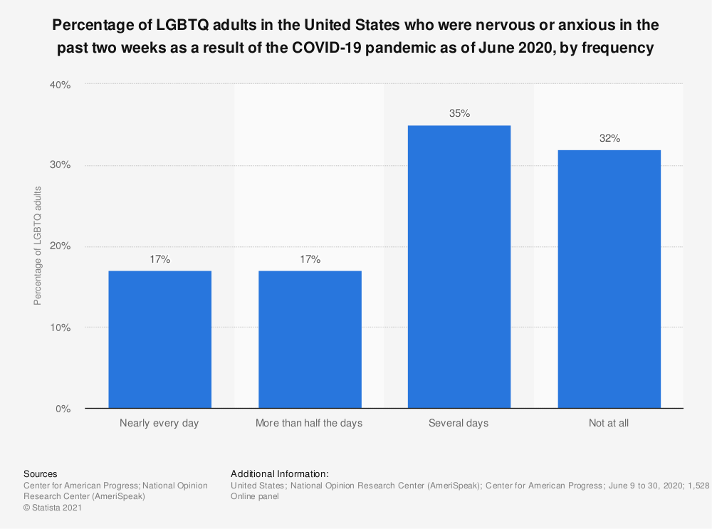 Statistic: Percentage of LGBTQ adults in the United States who were nervous or anxious in the past two weeks as a result of the COVID-19 pandemic as of June 2020, by frequency | Statista