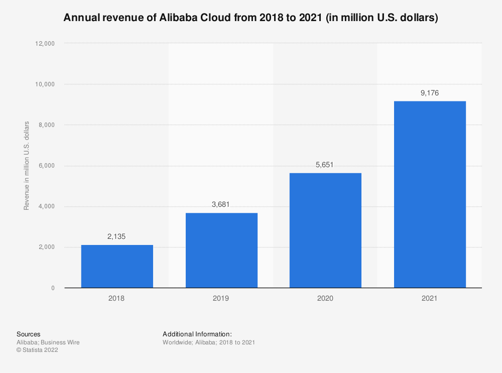 Statistic: Annual revenue of Alibaba Cloud from 2018 to 2021 (in million U.S. dollars)   Statista