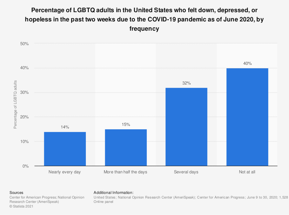 Statistic: Percentage of LGBTQ adults in the United States who felt down, depressed, or hopeless in the past two weeks due to the COVID-19 pandemic as of June 2020, by frequency | Statista