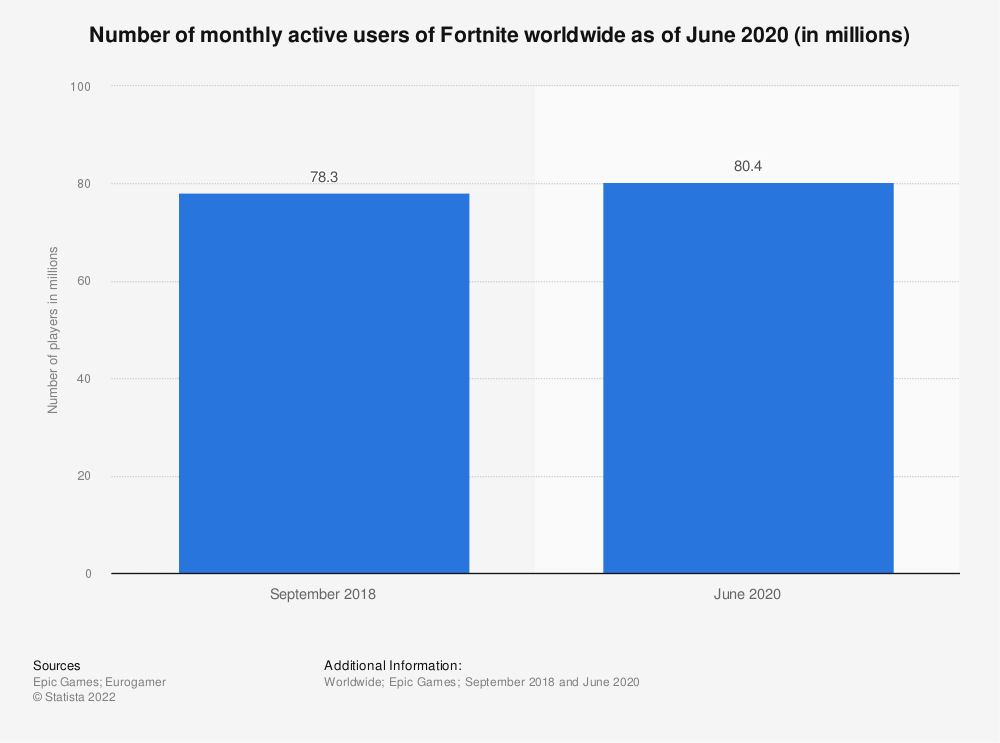 Statistic: Number of monthly active users of Fortnite worldwide as of June 2020 (in millions)    Statista
