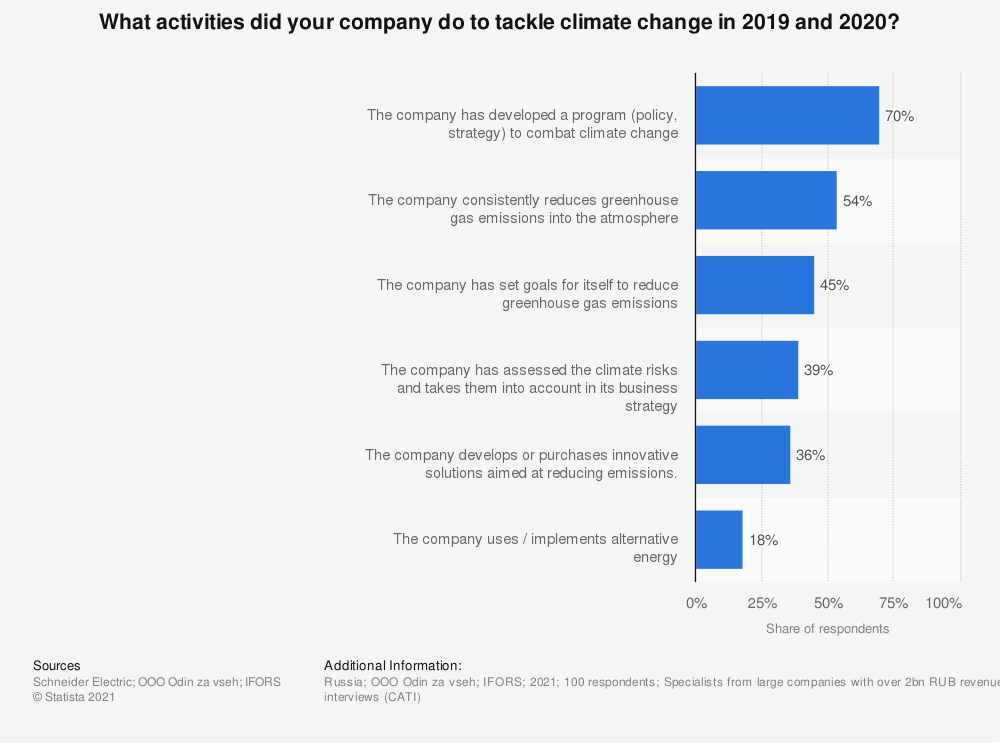 Statistic: What activities did your company do to tackle climate change in 2019 and 2020? | Statista